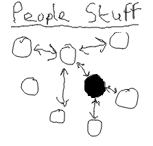 People stuff: interacting with people