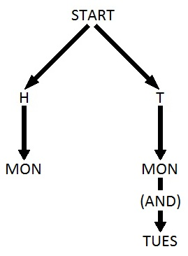 Diagram of the Sleeping Beauty problem before it starts