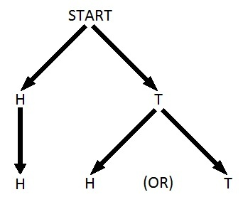 Diagram of the two coins problem
