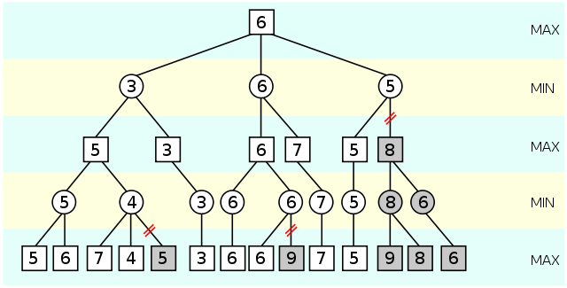 Alpha-beta pruning (from Wikipedia)