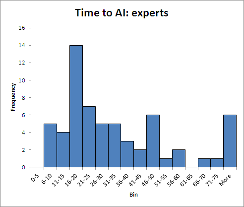 Time to AI - Experts