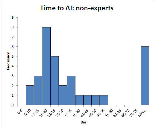 Time to AI - non-experts