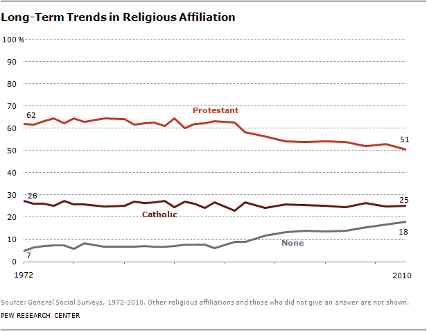Long-Term Trends in Religious Affiliation