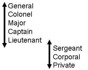 enlisted vs officer