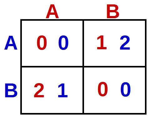 (0,0) (1,2) \n (2,1) (0,0)