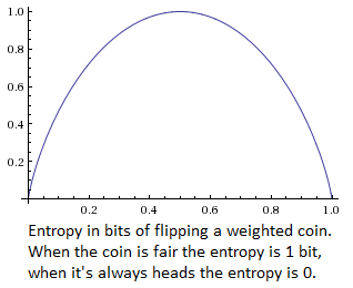 Entropy of weighted coin