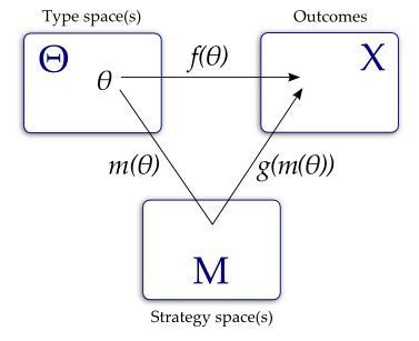 Reiter diagram